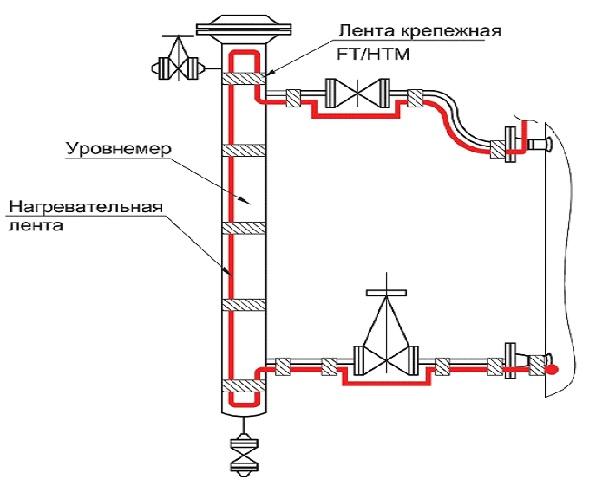 Пример монтажа саморегулирующейся нагревательной ленты на уровнемере